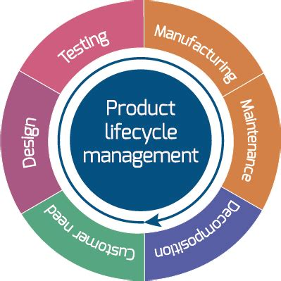 Research paper on product lifecycle management systems